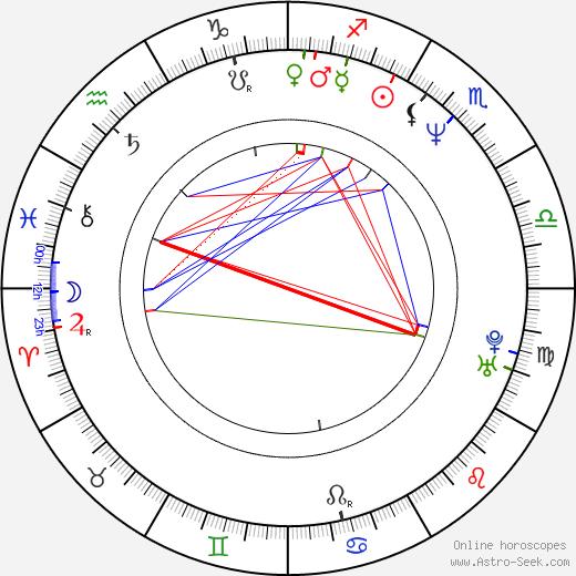 Adam Gaynor birth chart, Adam Gaynor astro natal horoscope, astrology