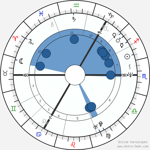 Armando Iannucci wikipedia, horoscope, astrology, instagram