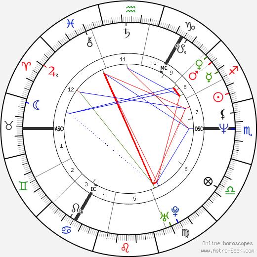 Armando Iannucci tema natale, oroscopo, Armando Iannucci oroscopi gratuiti, astrologia