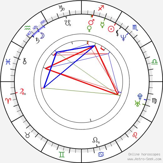 Brian Robbins birth chart, Brian Robbins astro natal horoscope, astrology