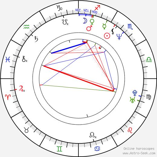 Dana Gonzales birth chart, Dana Gonzales astro natal horoscope, astrology