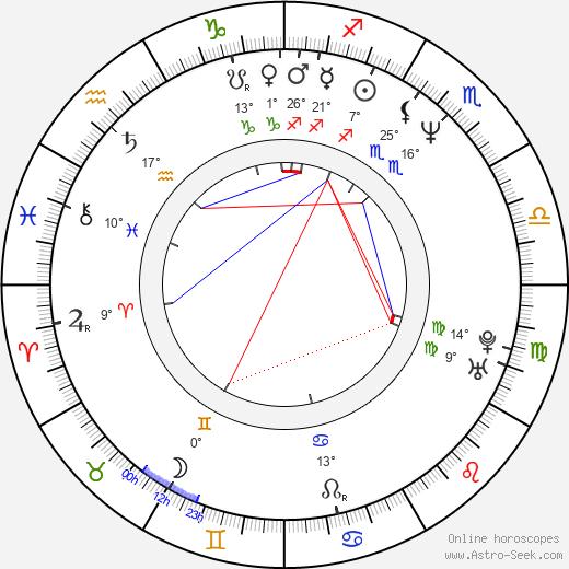 David Yates birth chart, biography, wikipedia 2019, 2020