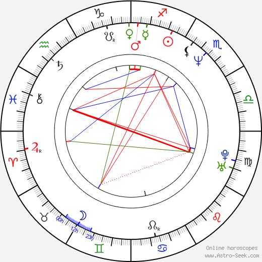 David Yates astro natal birth chart, David Yates horoscope, astrology