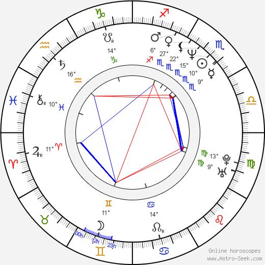 Davis Guggenheim birth chart, biography, wikipedia 2019, 2020