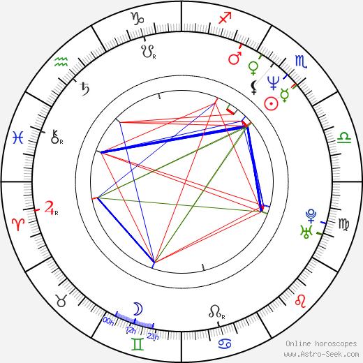 Davis Guggenheim birth chart, Davis Guggenheim astro natal horoscope, astrology