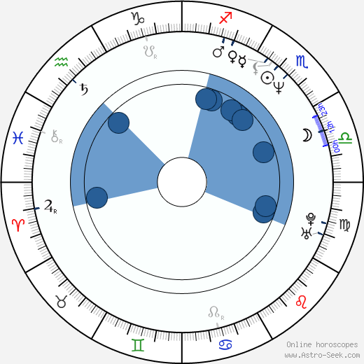 Del Pentecost wikipedia, horoscope, astrology, instagram