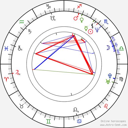 Del Pentecost birth chart, Del Pentecost astro natal horoscope, astrology