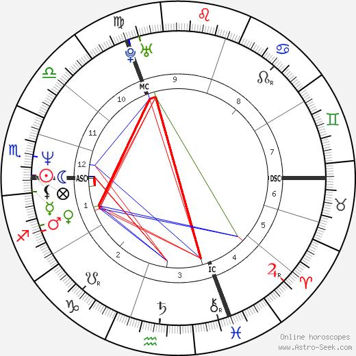 Éric Fréchon astro natal birth chart, Éric Fréchon horoscope, astrology