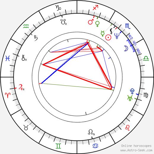 George Ovashvili tema natale, oroscopo, George Ovashvili oroscopi gratuiti, astrologia