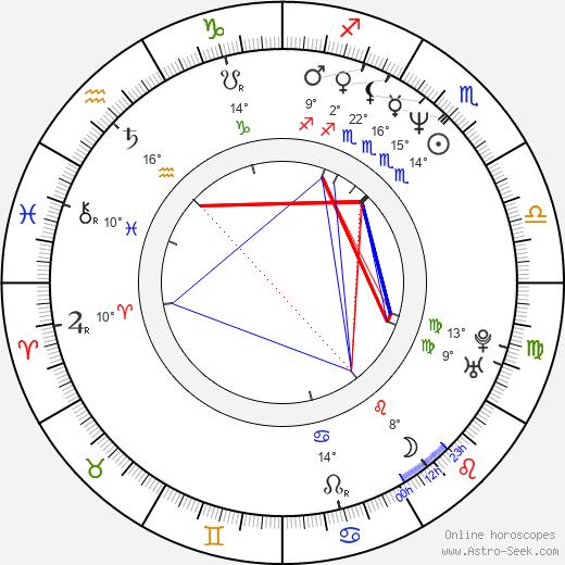 Greg Dreiling birth chart, biography, wikipedia 2018, 2019