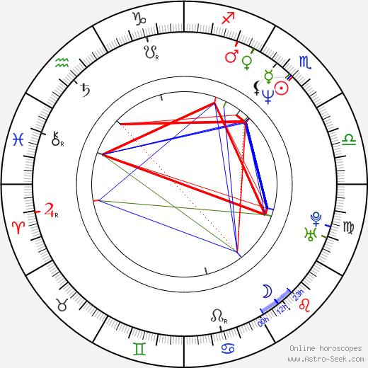 Greg Dreiling astro natal birth chart, Greg Dreiling horoscope, astrology