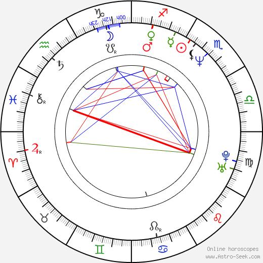 Hannu Takkula день рождения гороскоп, Hannu Takkula Натальная карта онлайн