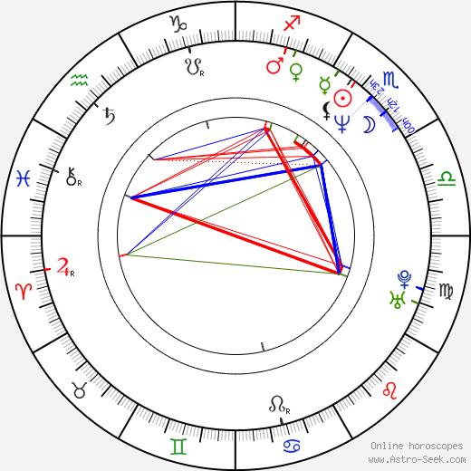 Hiroyuki Kitakubo tema natale, oroscopo, Hiroyuki Kitakubo oroscopi gratuiti, astrologia