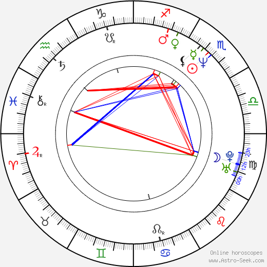 Hugh Bonneville astro natal birth chart, Hugh Bonneville horoscope, astrology
