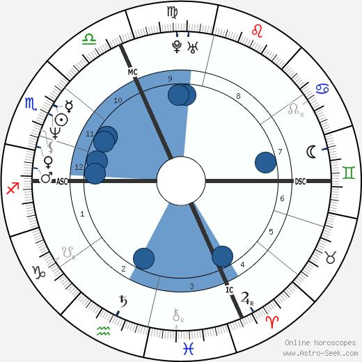 John Ray Weber wikipedia, horoscope, astrology, instagram