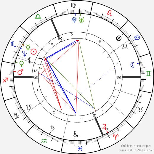 John Ray Weber tema natale, oroscopo, John Ray Weber oroscopi gratuiti, astrologia