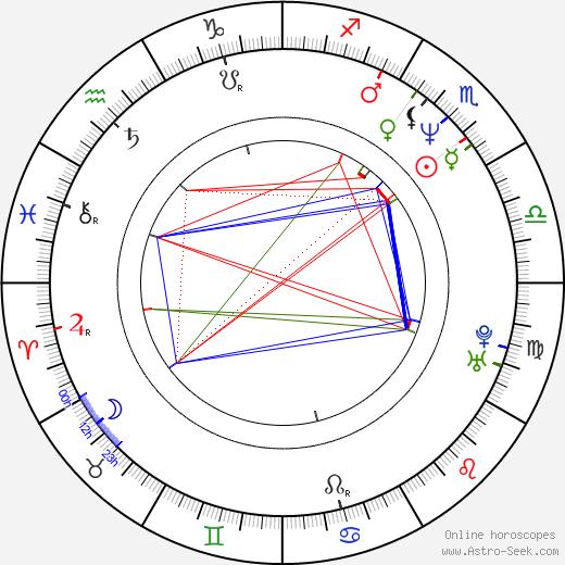 Katja Riemann birth chart, Katja Riemann astro natal horoscope, astrology