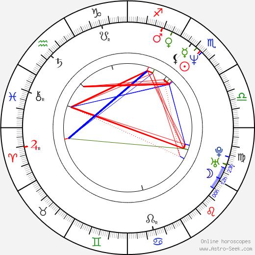 Ken Streutker tema natale, oroscopo, Ken Streutker oroscopi gratuiti, astrologia