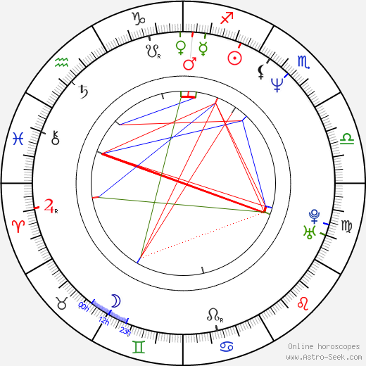 Кирк Джонс Kirk Jones день рождения гороскоп, Kirk Jones Натальная карта онлайн