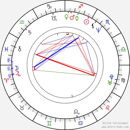 Leonard Zelig tema natale, oroscopo, Leonard Zelig oroscopi gratuiti, astrologia