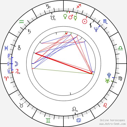 Lydia Bosch день рождения гороскоп, Lydia Bosch Натальная карта онлайн