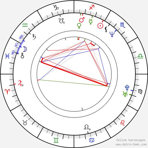 Magda Reifová birth chart, Magda Reifová astro natal horoscope, astrology