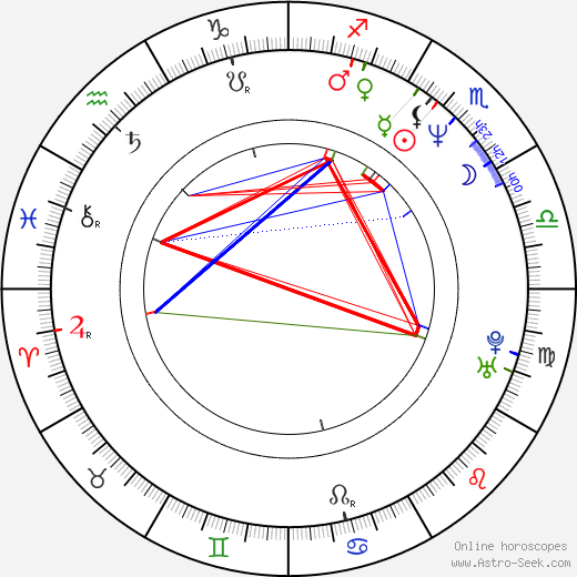 Matthias Kupfer astro natal birth chart, Matthias Kupfer horoscope, astrology