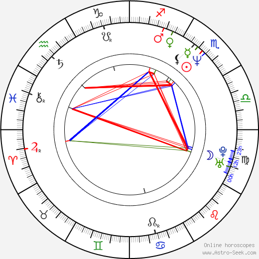 Mikhail Efremov astro natal birth chart, Mikhail Efremov horoscope, astrology