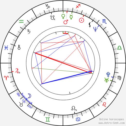 Monica Giuntini birth chart, Monica Giuntini astro natal horoscope, astrology