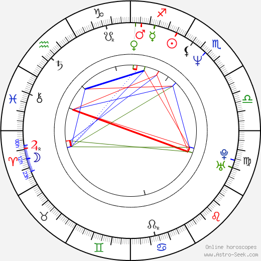 Natalja Buzko birth chart, Natalja Buzko astro natal horoscope, astrology