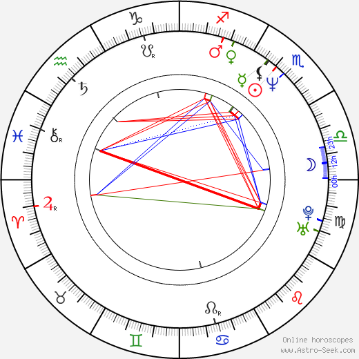 Natalya Negoda astro natal birth chart, Natalya Negoda horoscope, astrology
