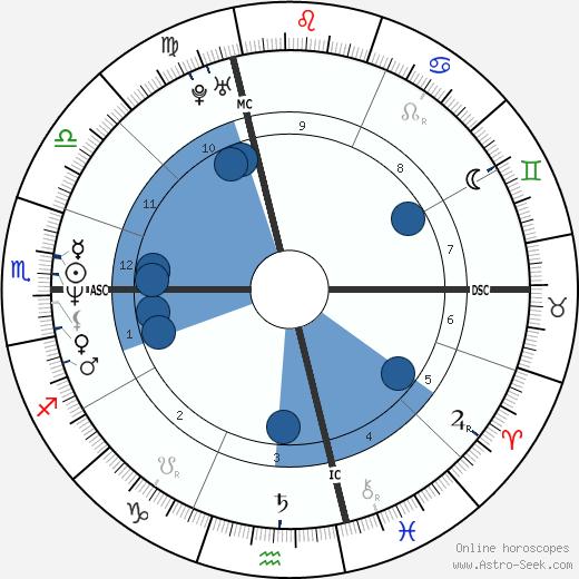 Nicolas Canteloup wikipedia, horoscope, astrology, instagram