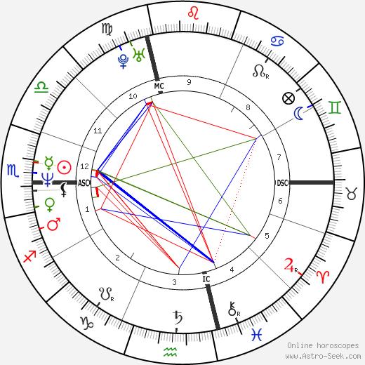 Nicolas Canteloup день рождения гороскоп, Nicolas Canteloup Натальная карта онлайн