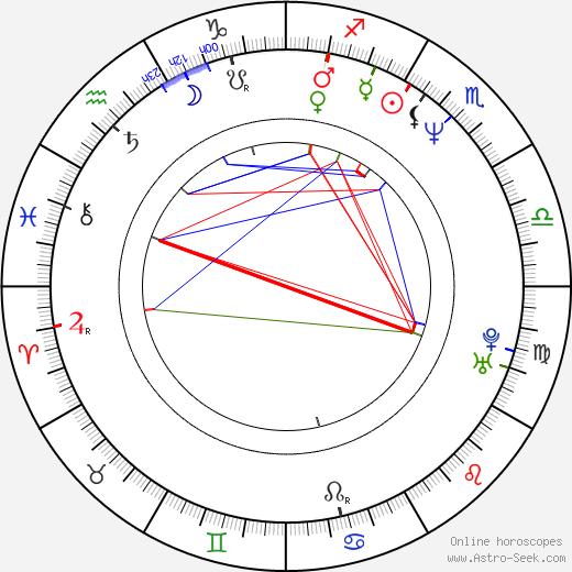Nicollette Sheridan astro natal birth chart, Nicollette Sheridan horoscope, astrology