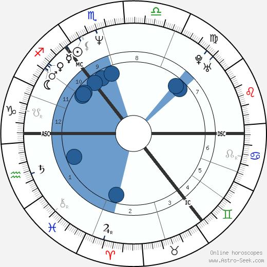 Peter Schmeichel wikipedia, horoscope, astrology, instagram