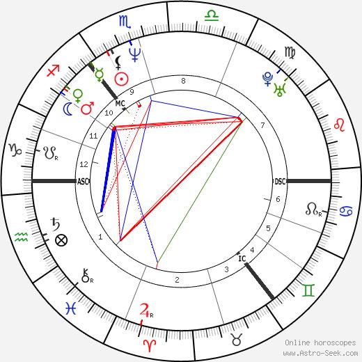 Петер Шмейхель Peter Schmeichel день рождения гороскоп, Peter Schmeichel Натальная карта онлайн
