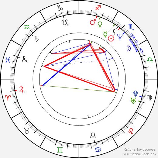 Piet Sielck birth chart, Piet Sielck astro natal horoscope, astrology