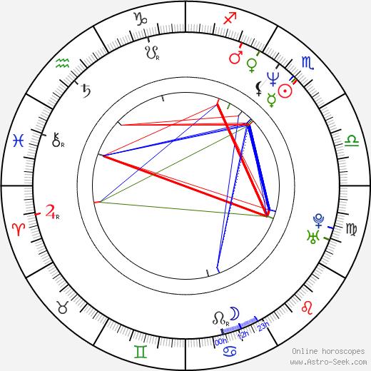 Rainer Sellien astro natal birth chart, Rainer Sellien horoscope, astrology