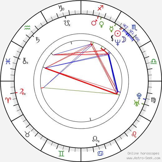 Rin Mizuhara birth chart, Rin Mizuhara astro natal horoscope, astrology