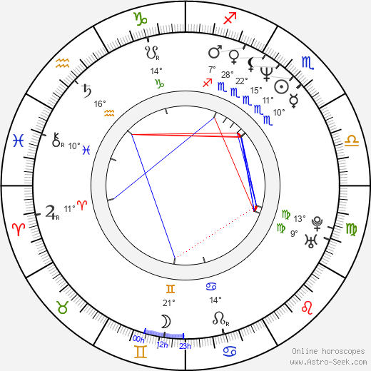 Rosario Flores birth chart, biography, wikipedia 2018, 2019