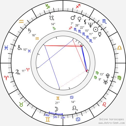 Rosario Flores birth chart, biography, wikipedia 2019, 2020