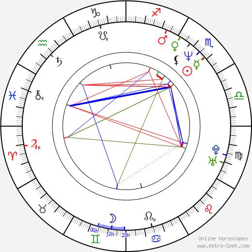 Rosario Flores astro natal birth chart, Rosario Flores horoscope, astrology