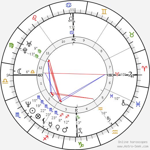 Sam Lloyd birth chart, biography, wikipedia 2018, 2019