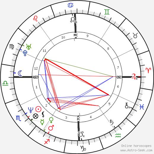 Sam Lloyd astro natal birth chart, Sam Lloyd horoscope, astrology