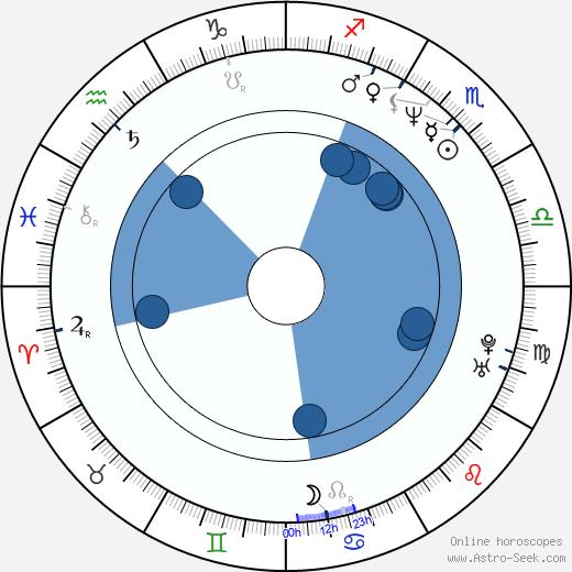 Scott Sowers wikipedia, horoscope, astrology, instagram