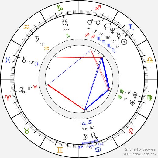Scott Sowers birth chart, biography, wikipedia 2020, 2021