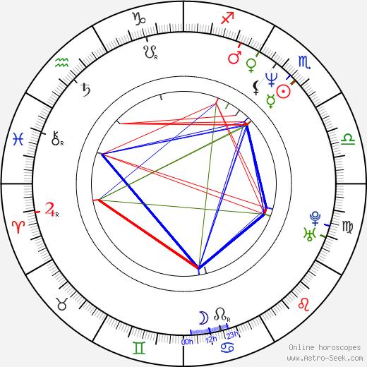 Scott Sowers birth chart, Scott Sowers astro natal horoscope, astrology