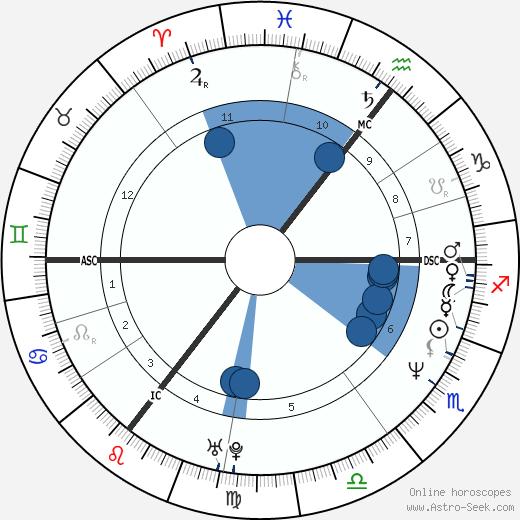 Shannon Miller wikipedia, horoscope, astrology, instagram