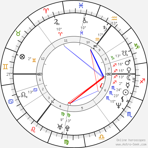 Shannon Miller birth chart, biography, wikipedia 2020, 2021