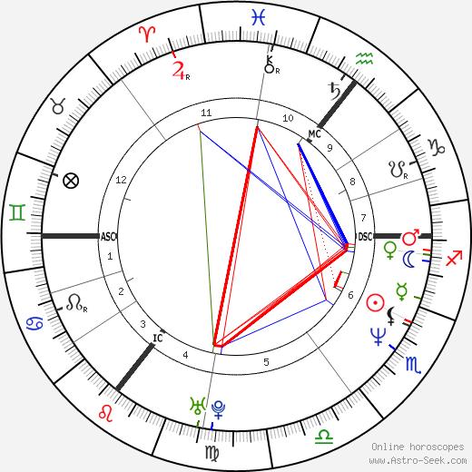 Shannon Miller birth chart, Shannon Miller astro natal horoscope, astrology